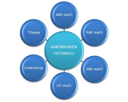 Rakennuksen_tietomalli